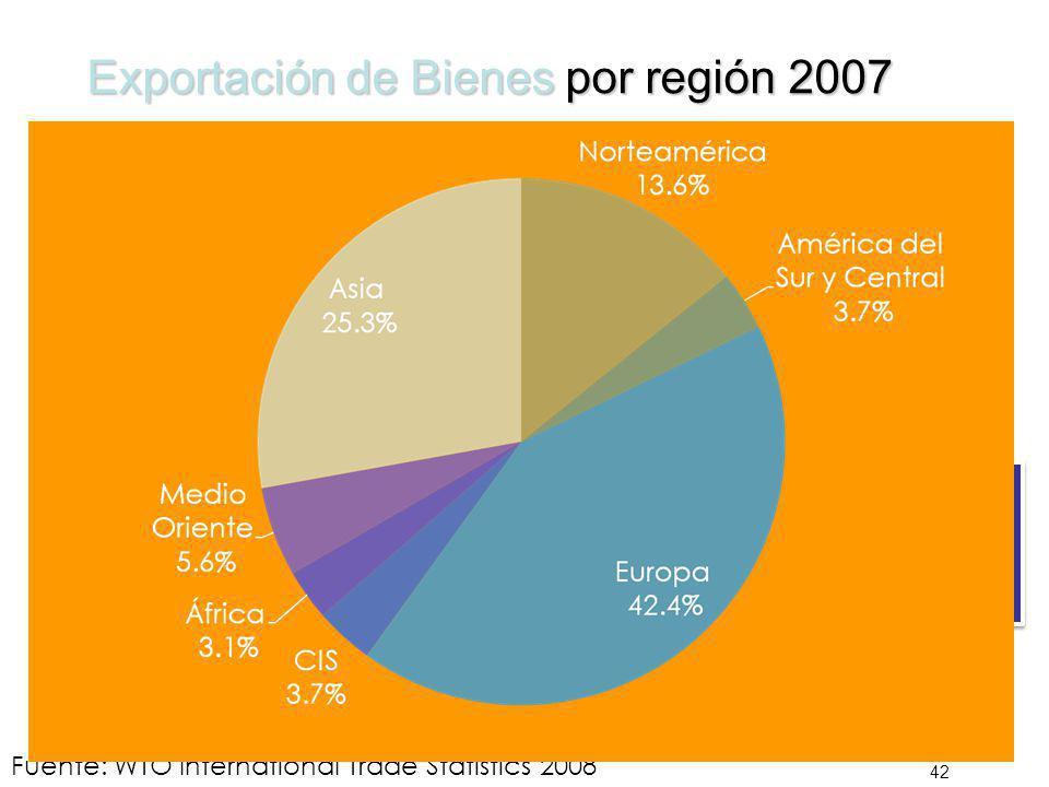 Exportación de Bienes por región 2007