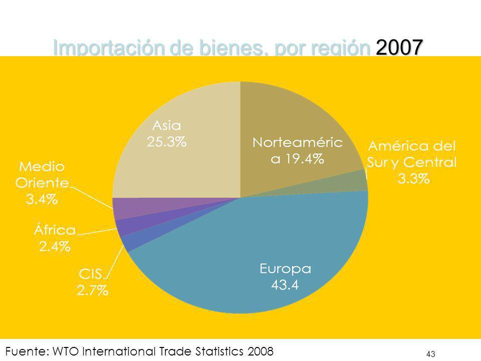 Importación de bienes, por región 2007