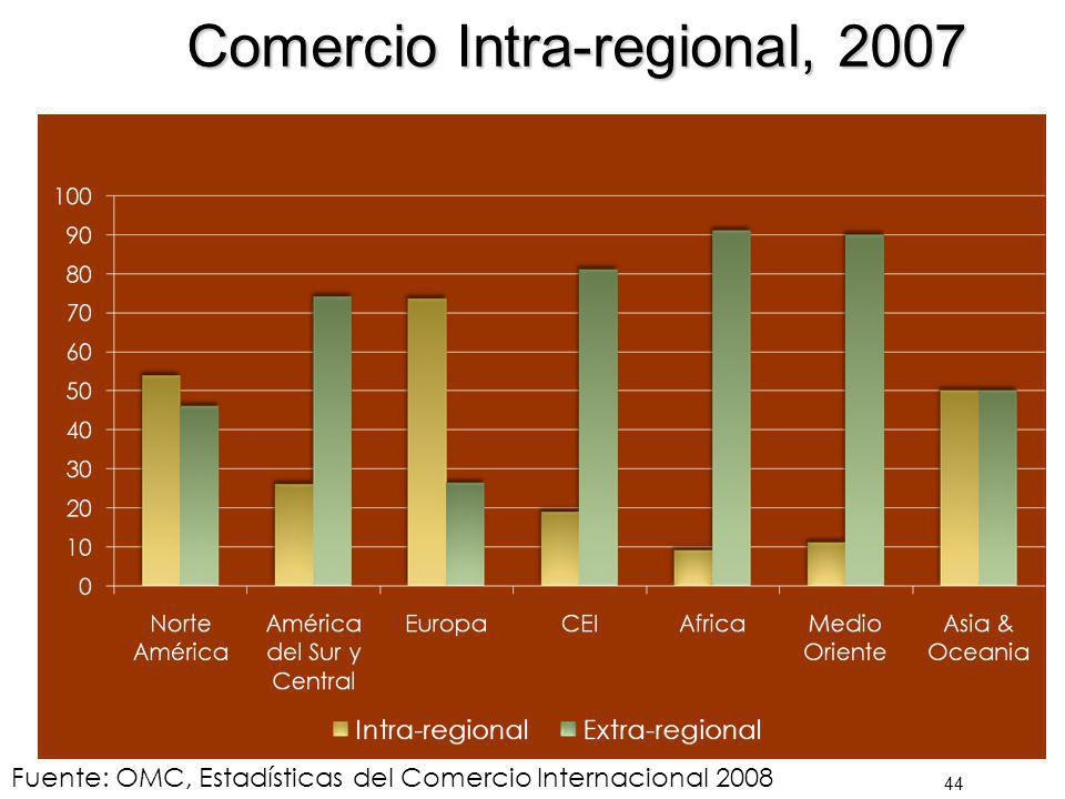 Comercio Intra-regional, 2007
