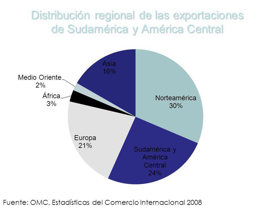 Distribución regional de las exportaciones de Sudamérica y América Central