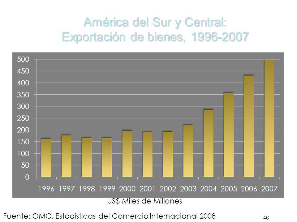 América del Sur y Central: Exportación de bienes, 1996-2007