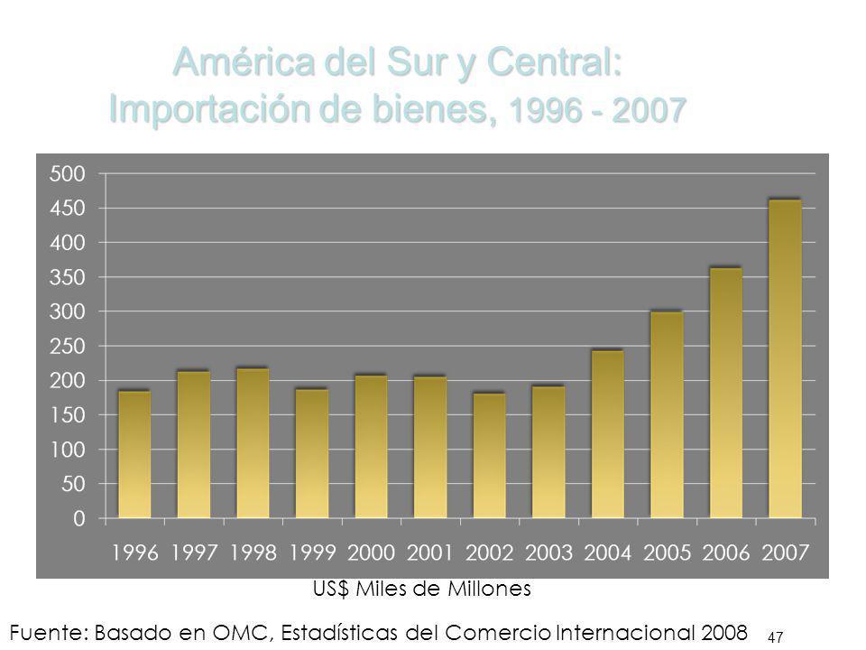 América del Sur y Central: Importación de bienes, 1996 - 2007