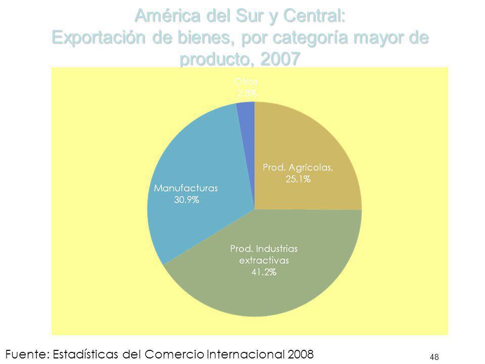 América del Sur y Central: Exportación de bienes, por categoría mayor de producto, 2007