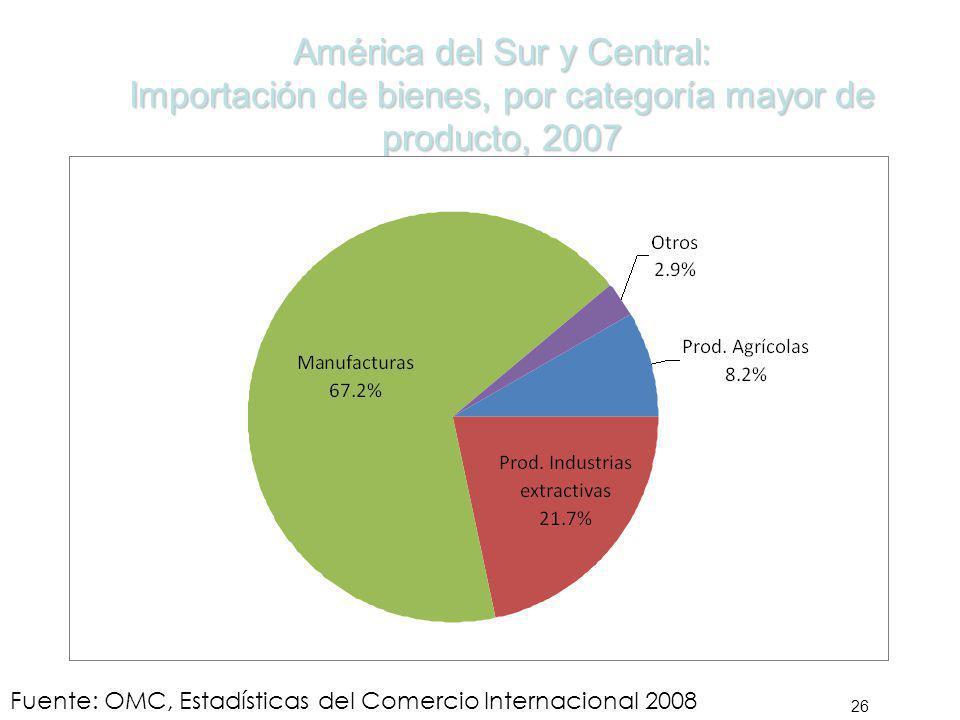 América del Sur y Central: Importación de bienes, por categoría mayor de producto, 2007
