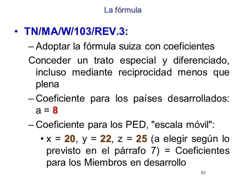 TN/MA/W/103/REV.3: Adoptar la fórmula suiza con coeficientes