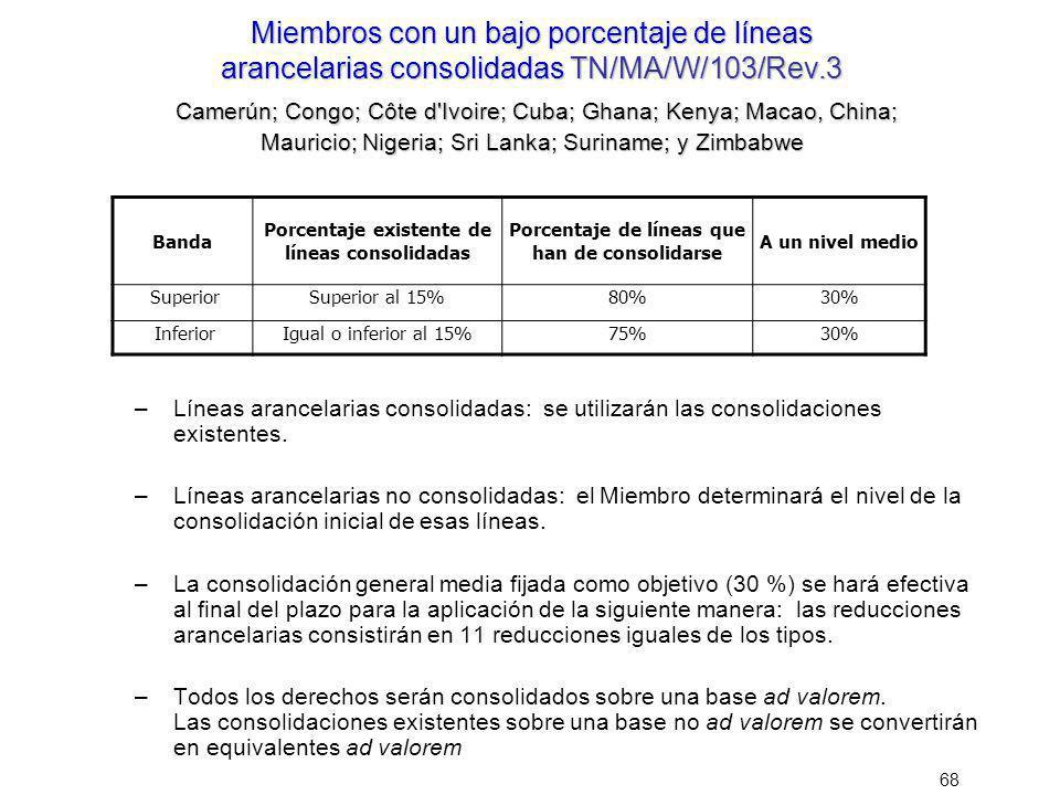 Miembros con un bajo porcentaje de líneas arancelarias consolidadas TN/MA/W/103/Rev.3 Camerún; Congo; Côte d Ivoire; Cuba; Ghana; Kenya; Macao, China; Mauricio; Nigeria; Sri Lanka; Suriname; y Zimbabwe