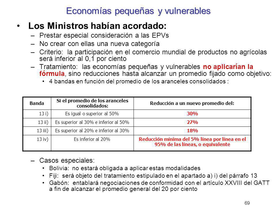 Economías pequeñas y vulnerables