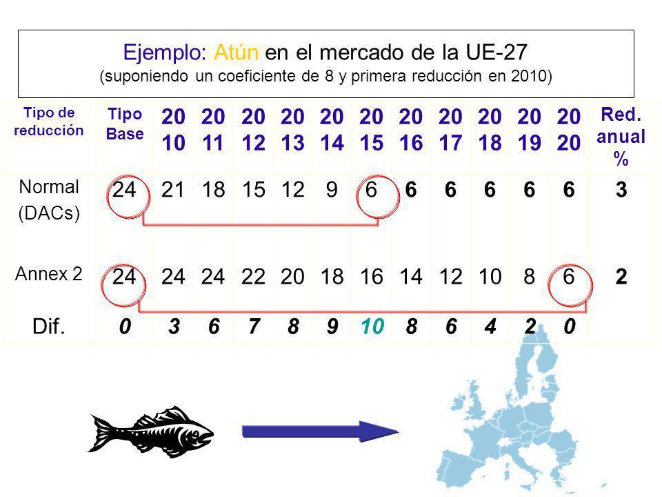 Ejemplo: Atún en el mercado de la UE-27 (suponiendo un coeficiente de 8 y primera reducción en 2010)