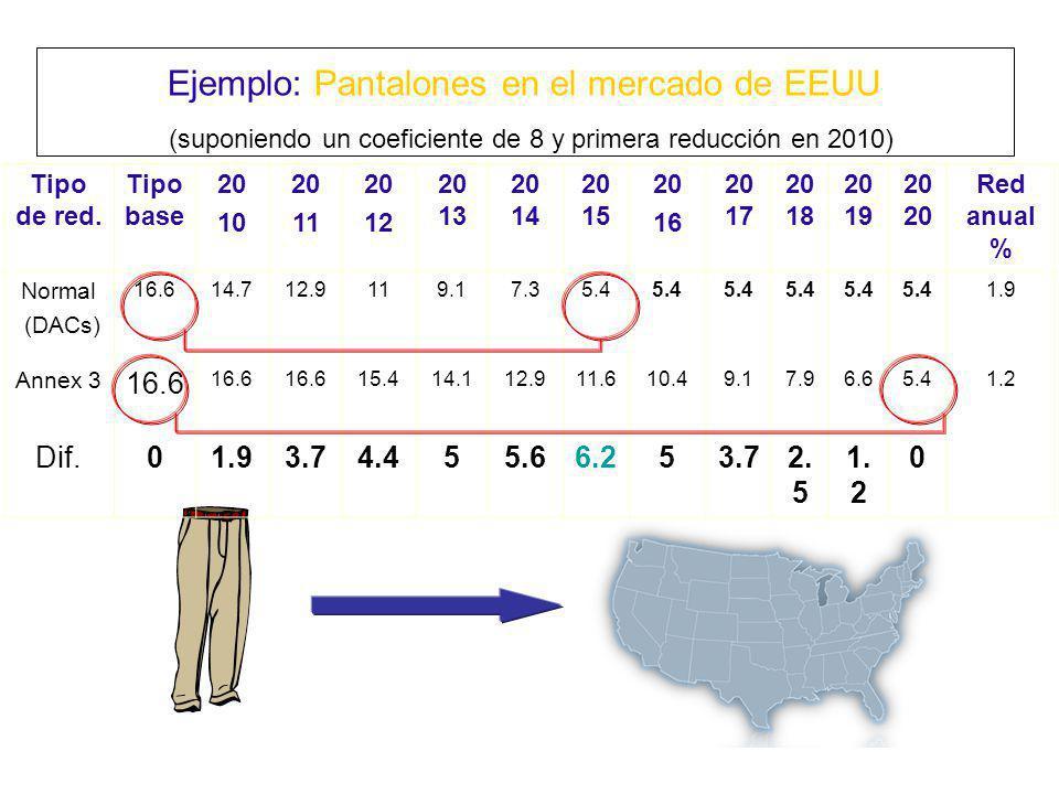 Ejemplo: Pantalones en el mercado de EEUU (suponiendo un coeficiente de 8 y primera reducción en 2010)