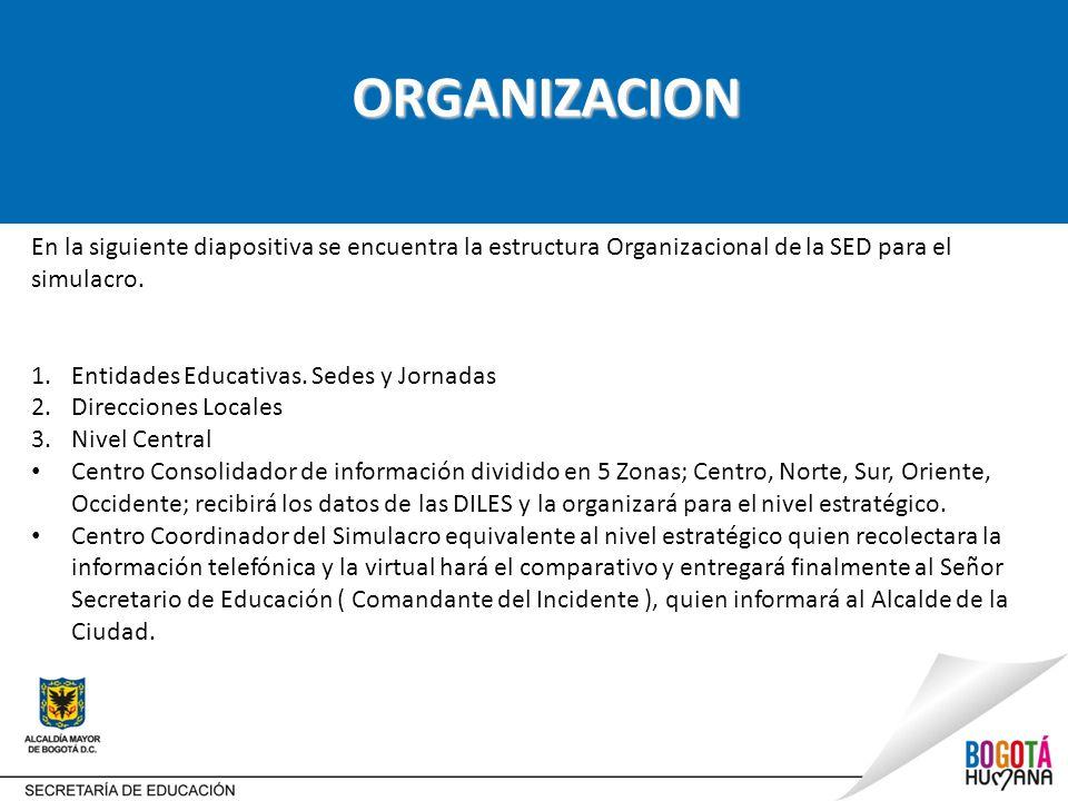 ORGANIZACION En la siguiente diapositiva se encuentra la estructura Organizacional de la SED para el simulacro.