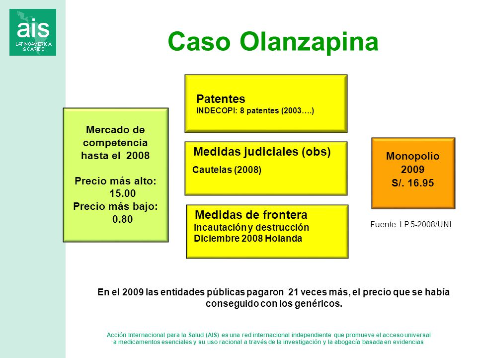 Caso Olanzapina Patentes Medidas judiciales (obs) Medidas de frontera