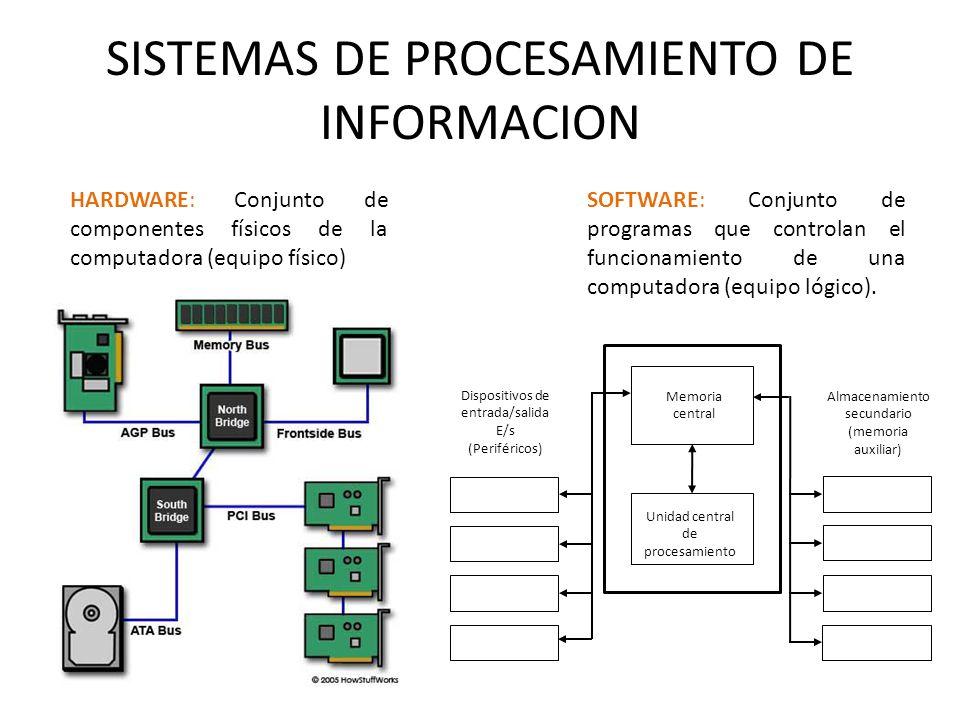 SISTEMAS DE PROCESAMIENTO DE INFORMACION