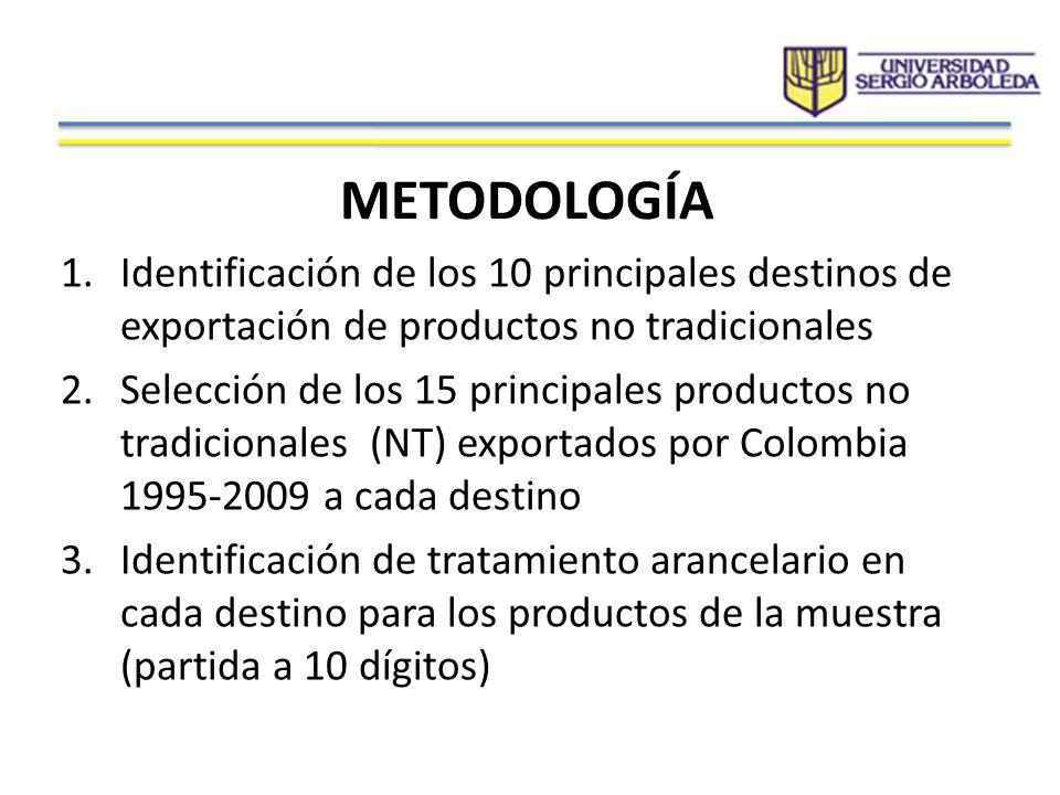 METODOLOGÍA Identificación de los 10 principales destinos de exportación de productos no tradicionales.
