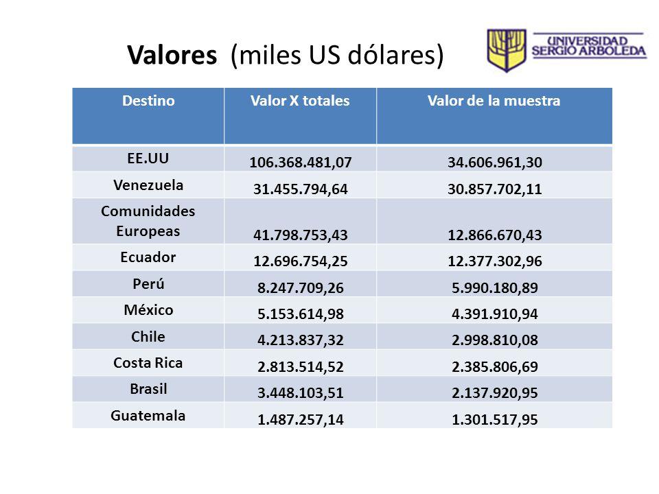 Valores (miles US dólares)
