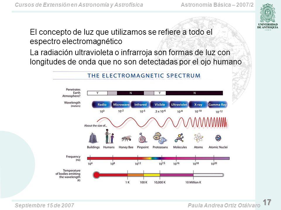 El concepto de luz que utilizamos se refiere a todo el espectro electromagnético