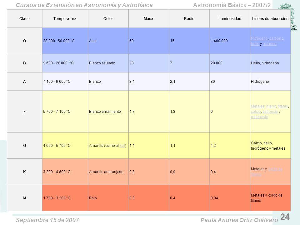 Clase Temperatura. Color. Masa. Radio. Luminosidad. Líneas de absorción. O. 28 000 - 50 000 °C.