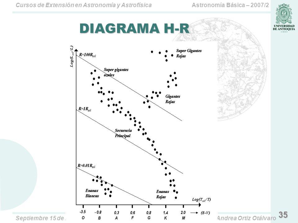 DIAGRAMA H-R