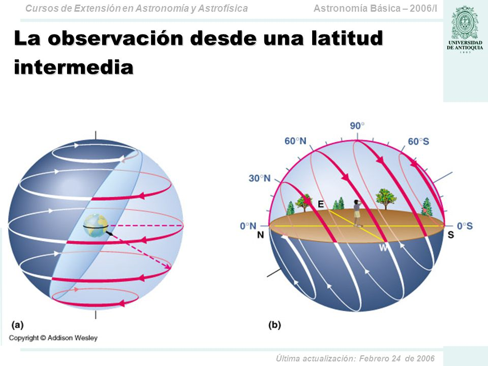 La observación desde una latitud intermedia
