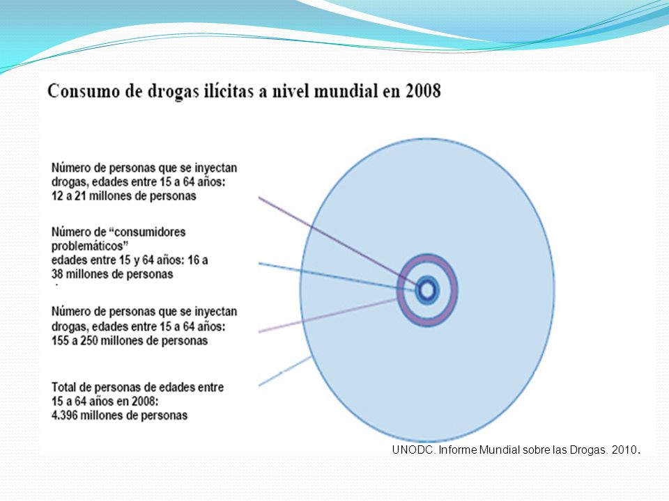 UNODC. Informe Mundial sobre las Drogas. 2010.