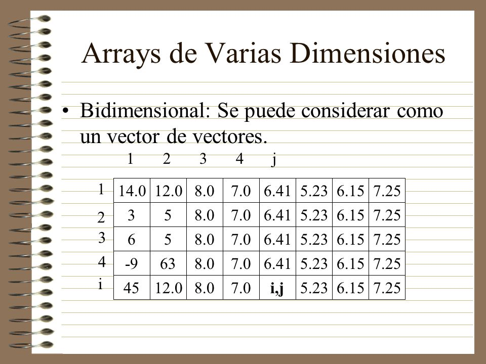 Arrays de Varias Dimensiones