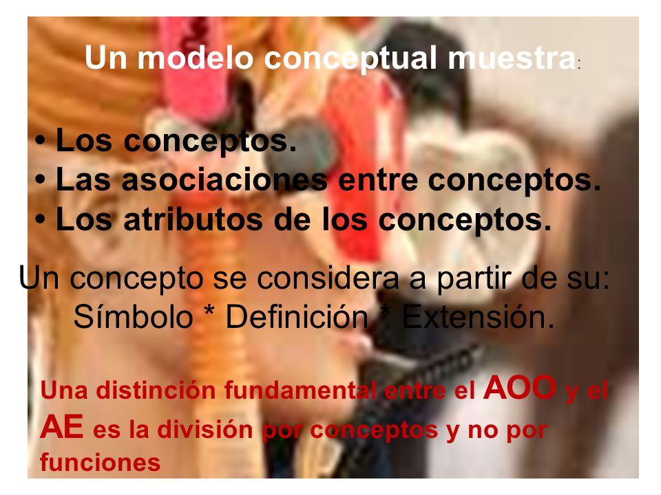 Un modelo conceptual muestra: