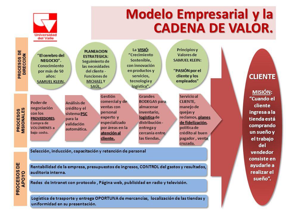Modelo Empresarial y la CADENA DE VALOR.
