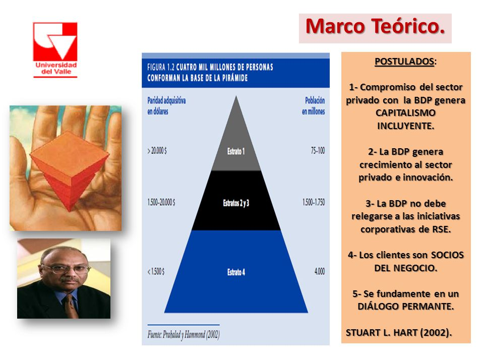 Marco Teórico. POSTULADOS: