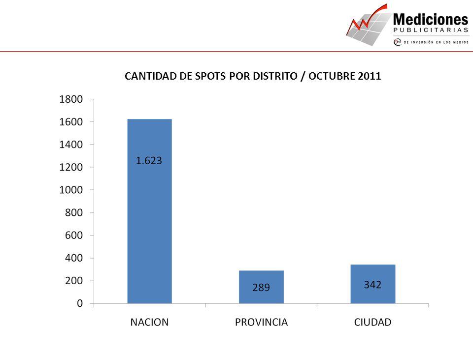CANTIDAD DE SPOTS POR DISTRITO / OCTUBRE 2011