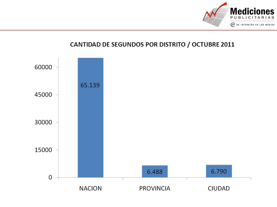 CANTIDAD DE SEGUNDOS POR DISTRITO / OCTUBRE 2011