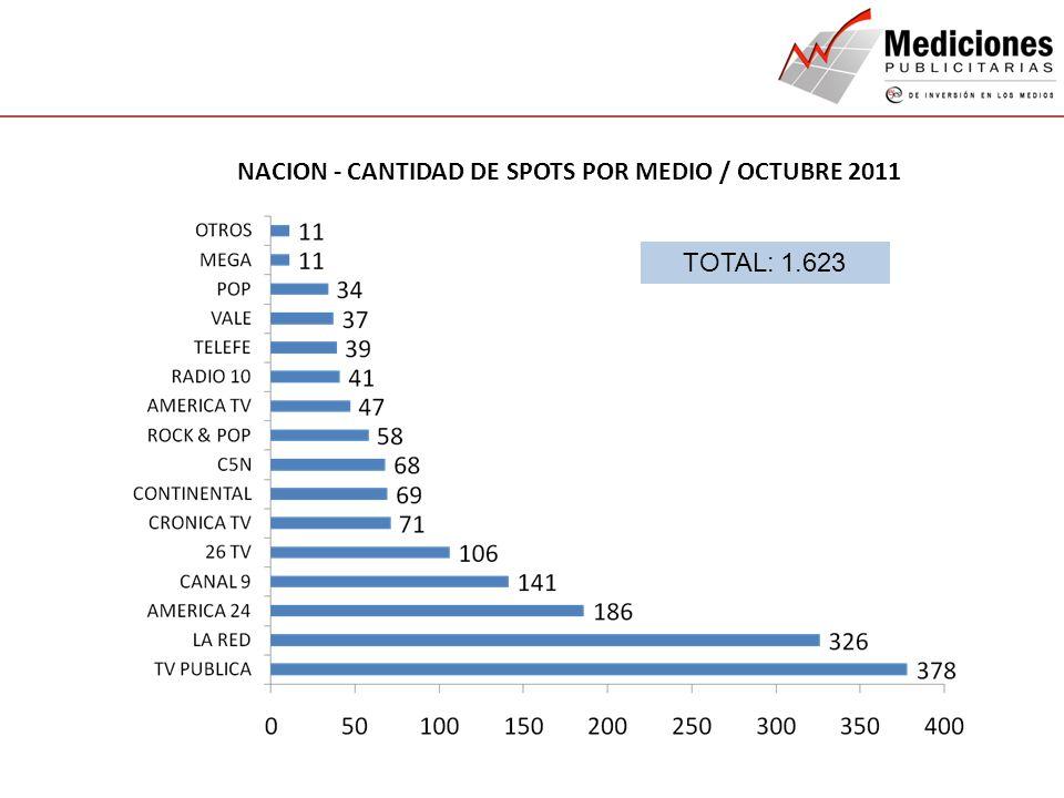 NACION - CANTIDAD DE SPOTS POR MEDIO / OCTUBRE 2011