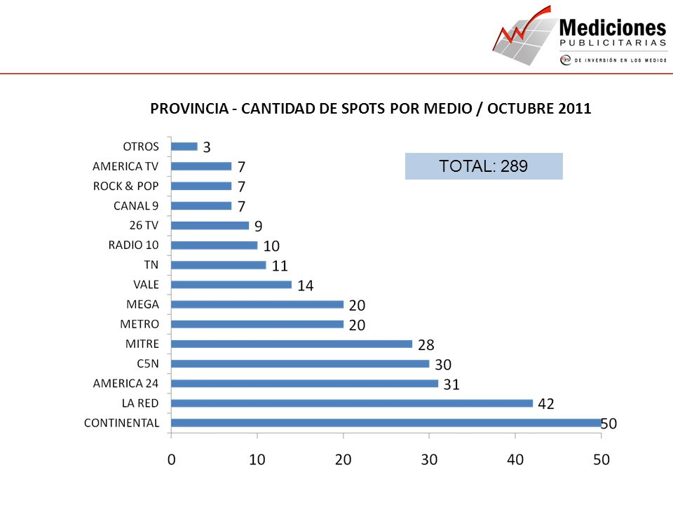 PROVINCIA - CANTIDAD DE SPOTS POR MEDIO / OCTUBRE 2011