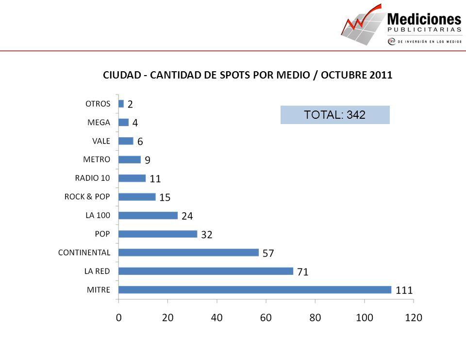 CIUDAD - CANTIDAD DE SPOTS POR MEDIO / OCTUBRE 2011