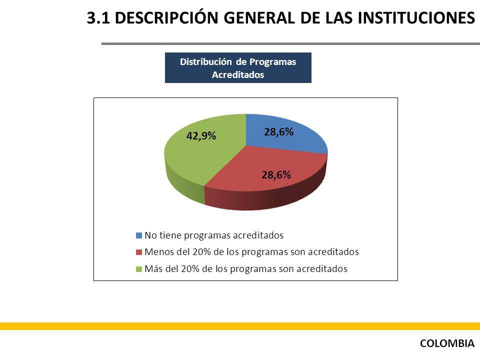 3.1 DESCRIPCIÓN GENERAL DE LAS INSTITUCIONES
