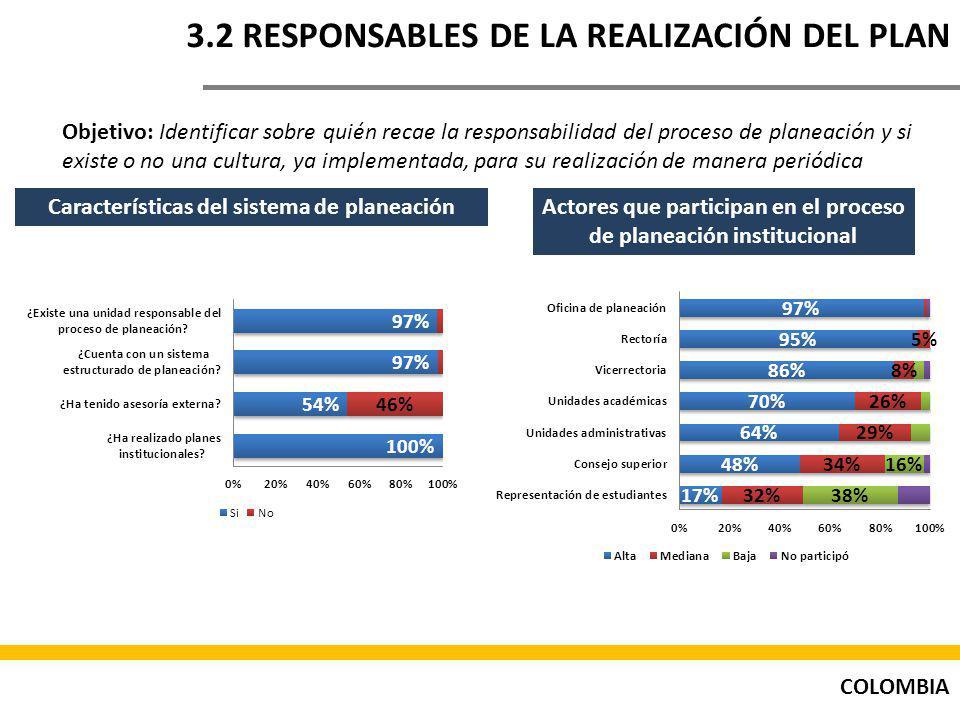 3.2 RESPONSABLES DE LA REALIZACIÓN DEL PLAN
