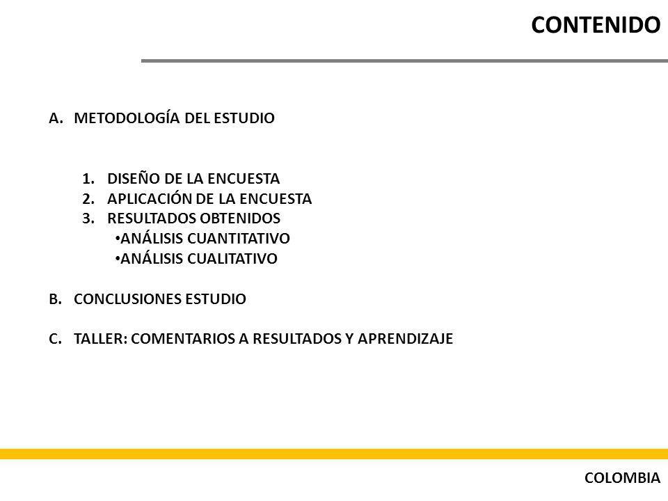 CONTENIDO METODOLOGÍA DEL ESTUDIO DISEÑO DE LA ENCUESTA