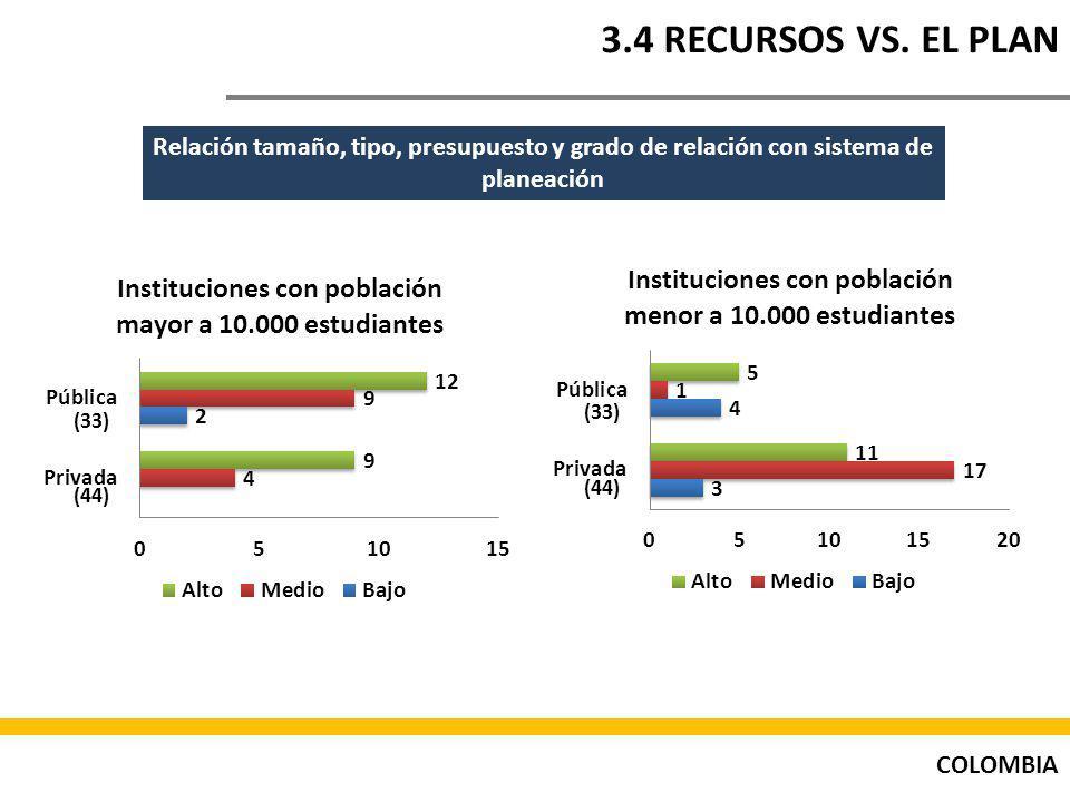 3.4 RECURSOS VS. EL PLAN Relación tamaño, tipo, presupuesto y grado de relación con sistema de planeación.