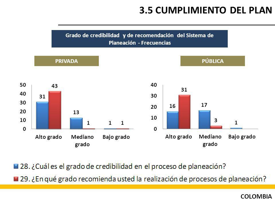 3.5 CUMPLIMIENTO DEL PLAN Grado de credibilidad y de recomendación del Sistema de Planeación - Frecuencias.