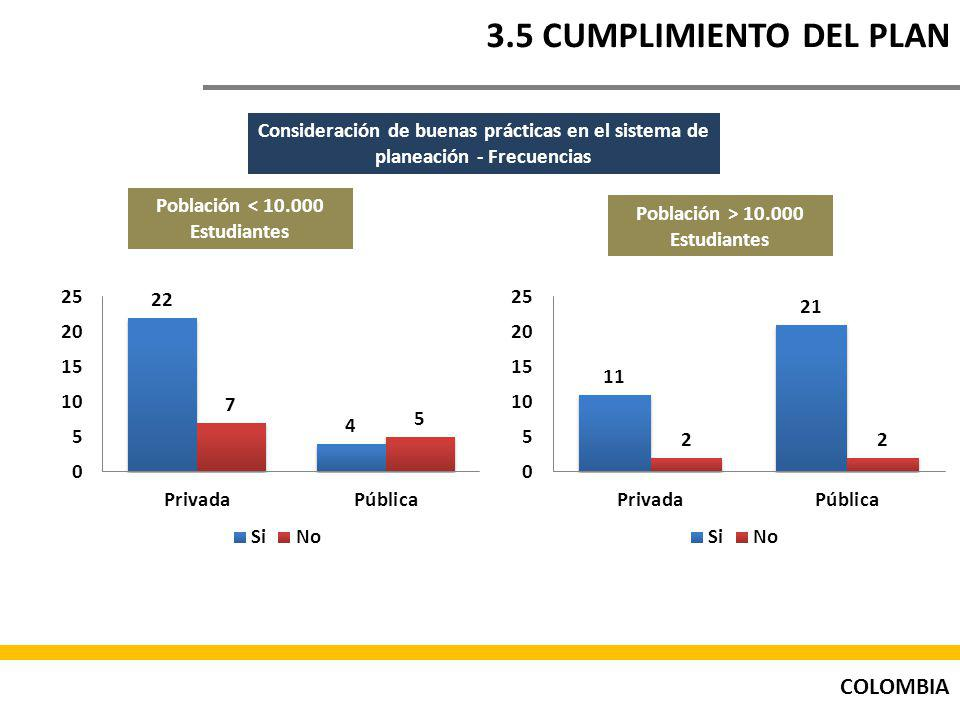 Población < 10.000 Estudiantes Población > 10.000 Estudiantes