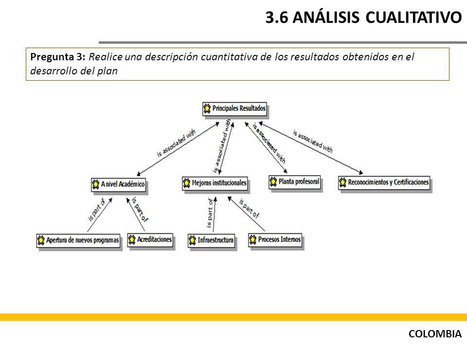 3.6 ANÁLISIS CUALITATIVO Pregunta 3: Realice una descripción cuantitativa de los resultados obtenidos en el desarrollo del plan.