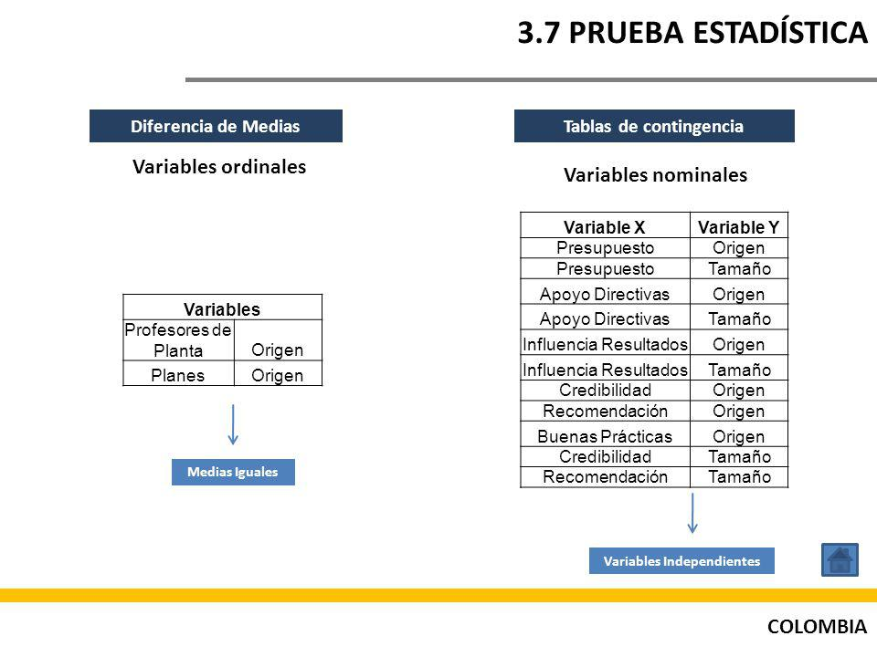 Tablas de contingencia Variables Independientes