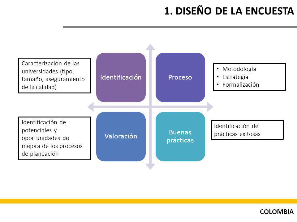 1. DISEÑO DE LA ENCUESTA Identificación. Proceso. Valoración. Buenas prácticas.