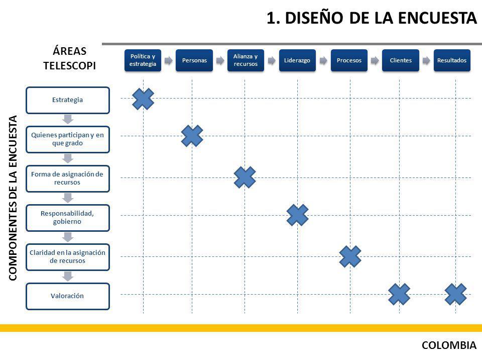 1. DISEÑO DE LA ENCUESTA ÁREAS TELESCOPI COMPONENTES DE LA ENCUESTA