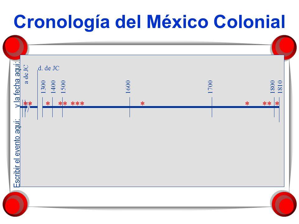 Cronología del México Colonial