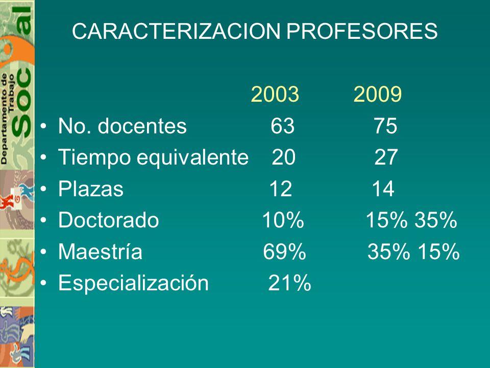 CARACTERIZACION PROFESORES