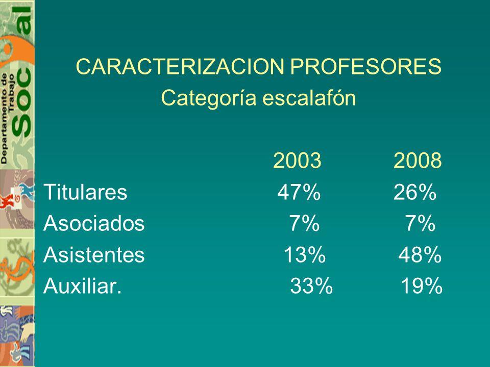 CARACTERIZACION PROFESORES Categoría escalafón 2003 2008 Titulares 47% 26% Asociados 7% 7% Asistentes 13% 48% Auxiliar.