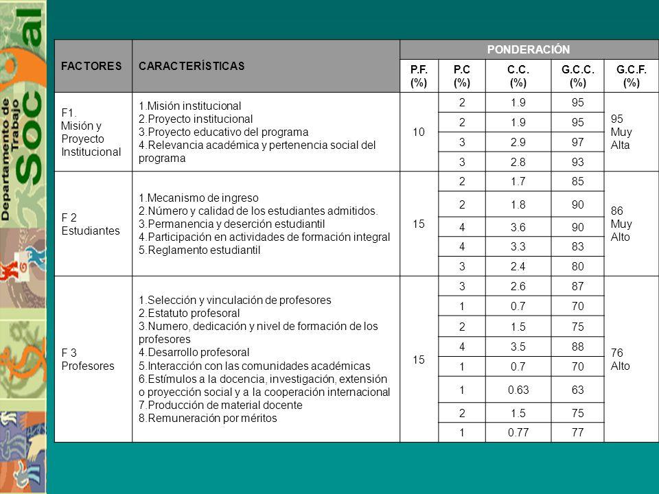 FACTORES CARACTERÍSTICAS. PONDERACIÓN. P.F. (%) P.C. C.C. G.C.C. G.C.F. (%) F1. Misión y Proyecto Institucional.