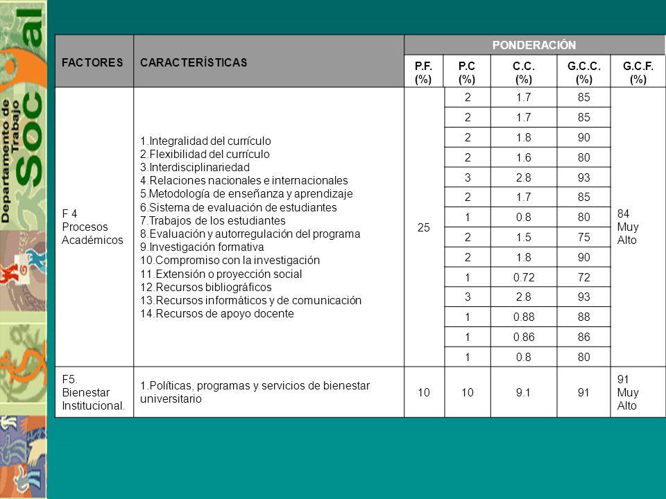 FACTORES CARACTERÍSTICAS. PONDERACIÓN. P.F. (%) P.C. C.C. G.C.C. G.C.F. (%) F 4. Procesos Académicos.