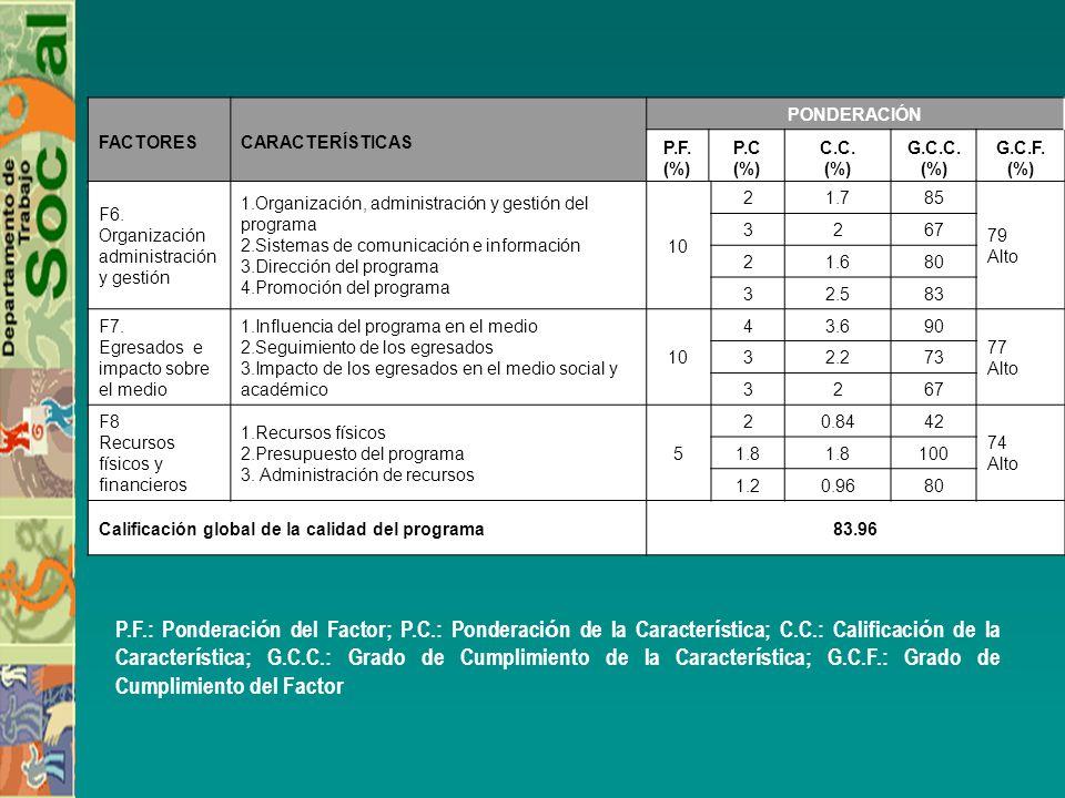 FACTORES CARACTERÍSTICAS. PONDERACIÓN. P.F. (%) P.C. C.C. G.C.C. G.C.F. (%) F6. Organización administración y gestión.