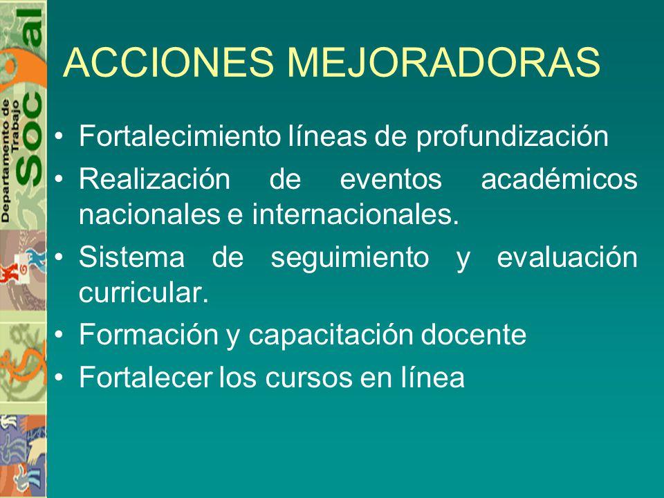 ACCIONES MEJORADORAS Fortalecimiento líneas de profundización