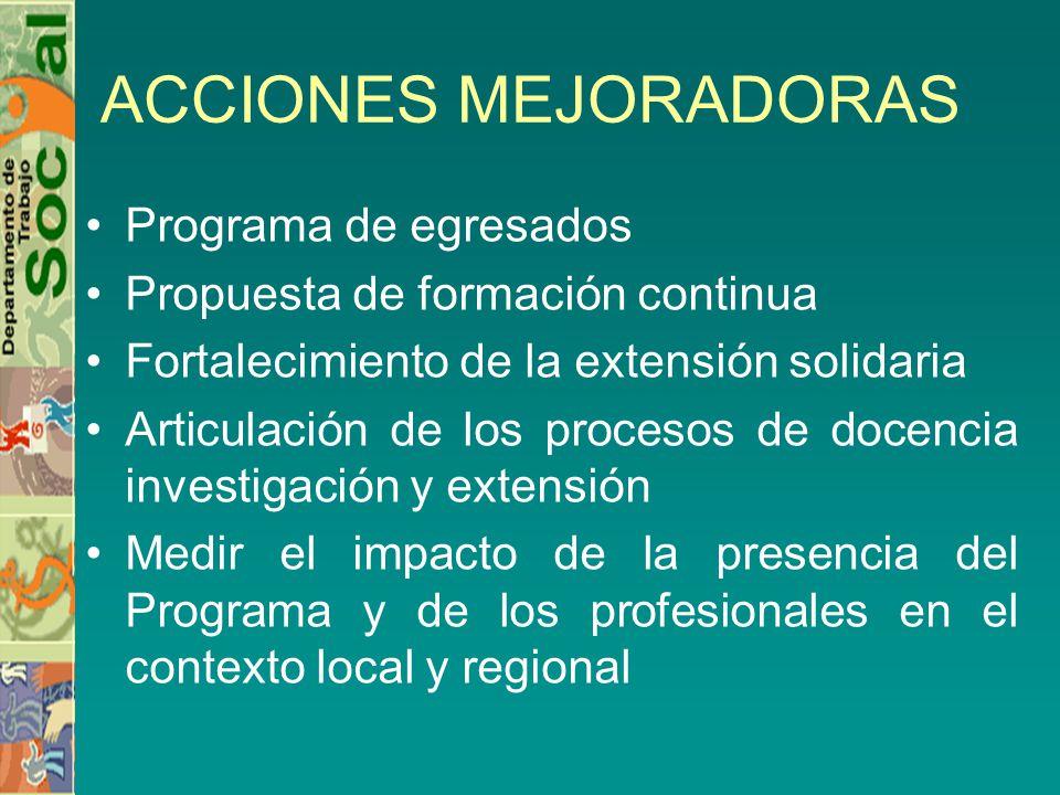 ACCIONES MEJORADORAS Programa de egresados